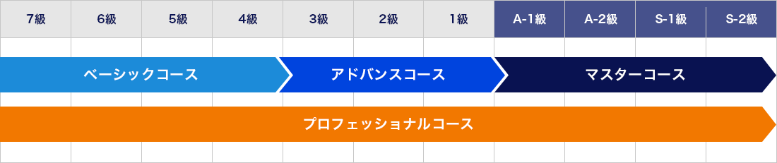 ベーシックからマスターコースについては7級からS-2級まで順番にすすめます。プロフェッショナルコースは実力に合わせて飛び級・前倒しをしつつ進めます