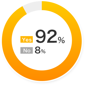 Yes 92% No 8%