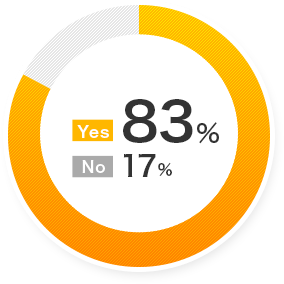 Yes 83% No 17%