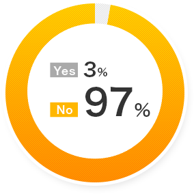 Yes 3% No 97%