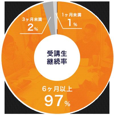 受講生継続率は6ヶ月以上が97%。