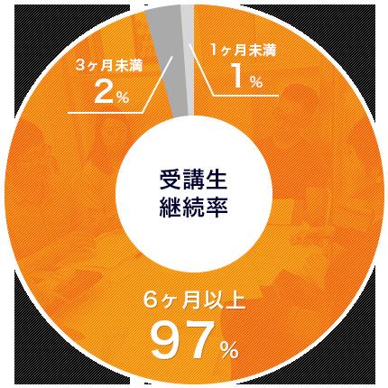 受講生継続率円グラフ